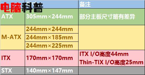 讲解 ATX M-ATX ITX 各种主板尺寸