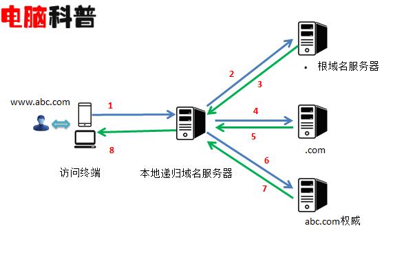 新网域名修改DNS图文教程