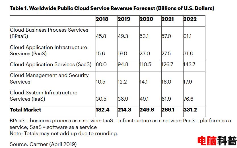 2019年全球公共云服务市场将达到2143亿美元