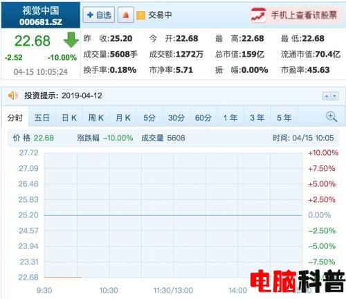视觉中国连续第二日一字跌停 报22.68元