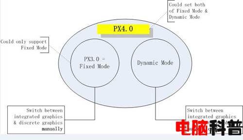 联想一体机B550 PX显卡切换技术详解
